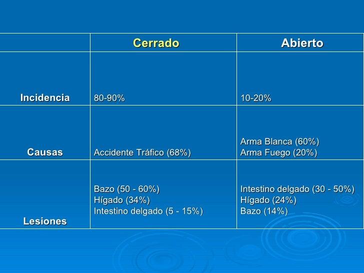 Cerrado Abierto Incidencia 80-90% 10-20% Causas Accidente Tráfico (68%) Arma Blanca (60%)  Arma Fuego (20%)  Lesiones Bazo...
