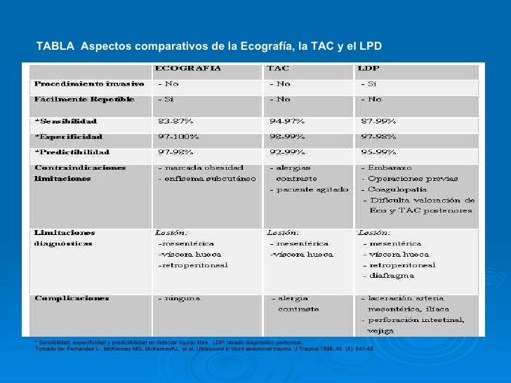 TABLA  Aspectos comparativos de la Ecografía, la TAC y el LPD   * Sensibilidad, especificidad y predictibilidad en detecta...