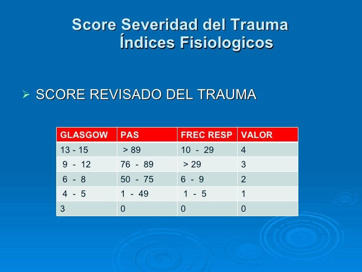 <ul><li>SCORE REVISADO DEL TRAUMA </li></ul>Score Severidad del Trauma Índices Fisiologicos GLASGOW PAS FREC RESP VALOR 13...