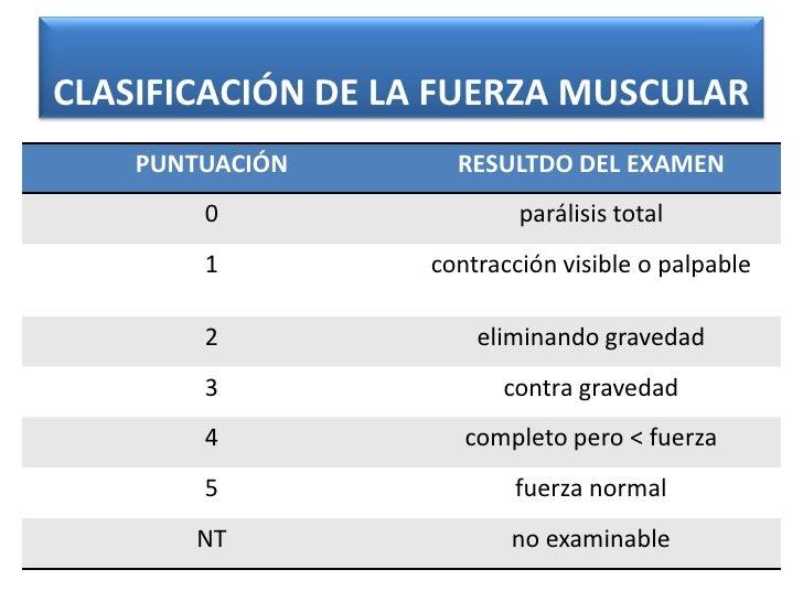 CLASIFICACIÓN DE LA FUERZA MUSCULAR    PUNTUACIÓN      RESULTDO DEL EXAMEN        0                 parálisis total       ...