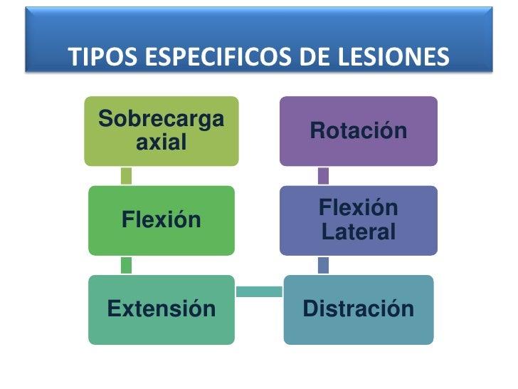 TIPOS ESPECIFICOS DE LESIONES  Sobrecarga                  Rotación     axial                   Flexión    Flexión        ...