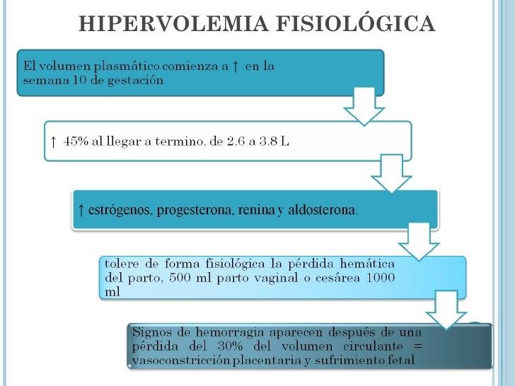 HIPERVOLEMIA FISIOLÓGICA