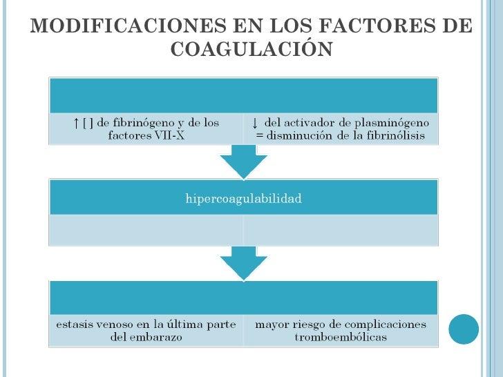 MODIFICACIONES EN LOS FACTORES DE COAGULACIÓN