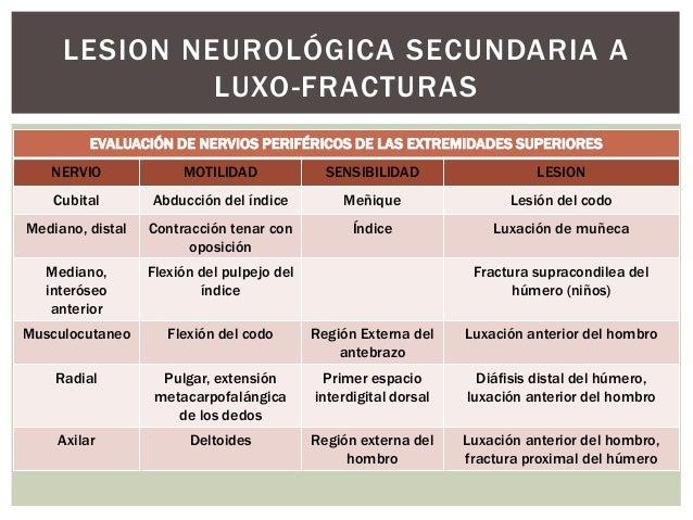 LESION NEUROLÓGICA SECUNDARIA A             LUXO-FRACTURAS    EVALUACIÓN DE NERVIOS PERIFÉRICOS DE LAS EXTREMIDADES INFERI...