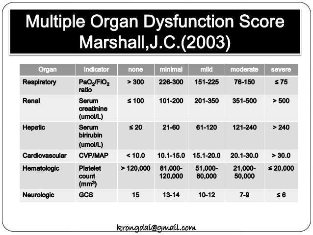 MULTIPLE ORGAN DYSFUNCTION SCORE EPUB DOWNLOAD