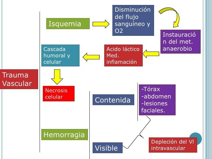 Disminución del flujo sanguíneo y O2<br />Isquemia<br />Instauración del met. anaerobio<br />Acido láctico<br />Med. infla...