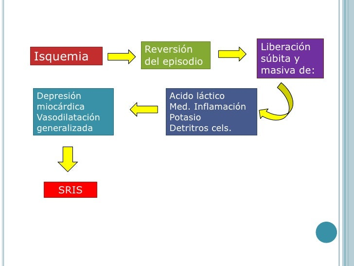 Liberación súbita y masiva de: <br />Reversión del episodio<br />Isquemia<br />Acido láctico<br />Med. Inflamación<br />Po...