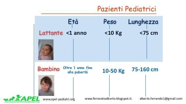 www.apel-pediatri.org www.ferrandoalberto.blogspot.it.alberto.ferrando1@gmail.com Età Peso Lunghezza <1anno <10...