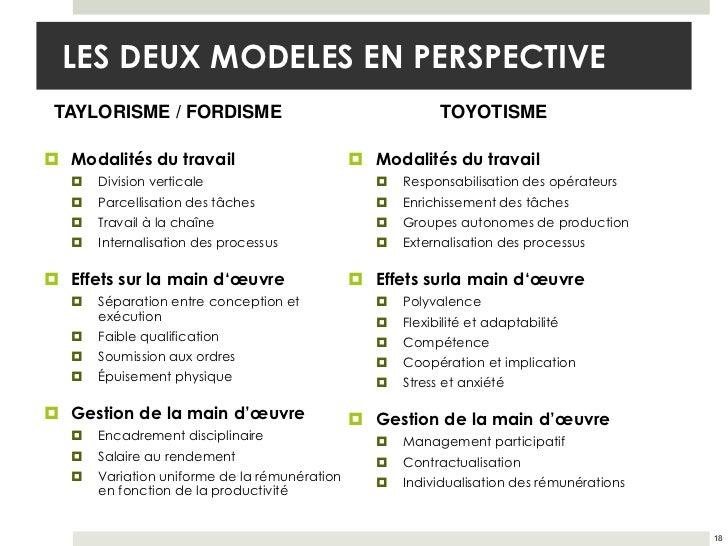 LES DEUX MODELES EN PERSPECTIVE TAYLORISME / FORDISME                                      TOYOTISME Modalités du travail...