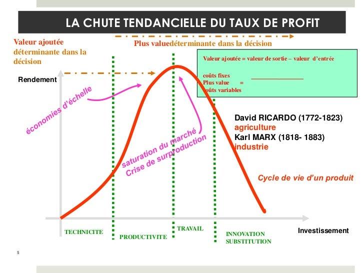 LA CHUTE TENDANCIELLE DU TAUX DE PROFITValeur ajoutée               Plus valuedéterminante dans la décisiondéterminante da...