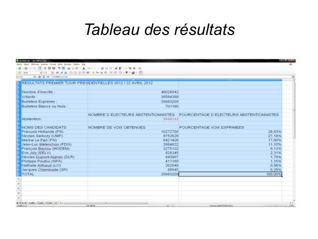 Tableau des résultats