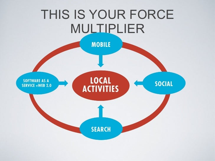media as force multiplier In military science, force multiplication or a force multiplier refers to a factor or a combination of factors that dramatically increases (hence multiplies).