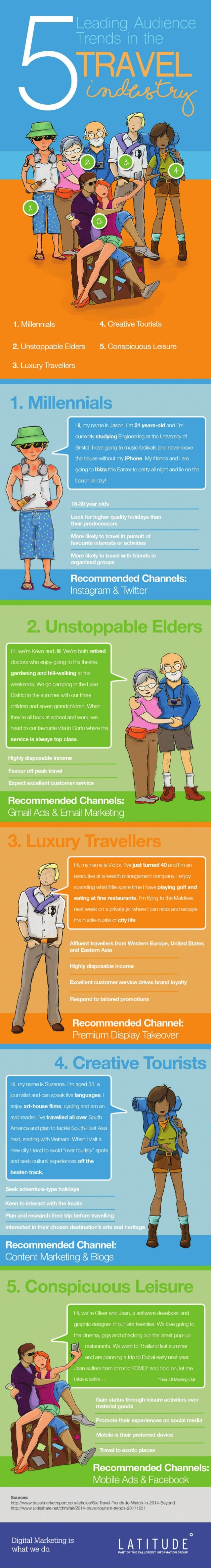 5 Leading Audience Trends in the Travel Industry [Infographic]