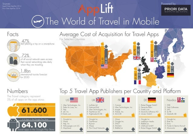 Powered by P  IQRI DAT  A pLiH        ®Tlie World of Travel in Mobile  Average Cost of Acquisition for Travel Apps  , .—-~...