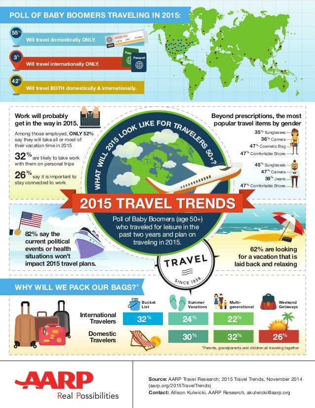 2015 TRAVEL TRENDS2015 TRAVEL TRENDS WHATWILL201 5 LOOK LIKE FOR TRAVELE RS 50+? Poll of Baby Boomers (age 50+) who travel...