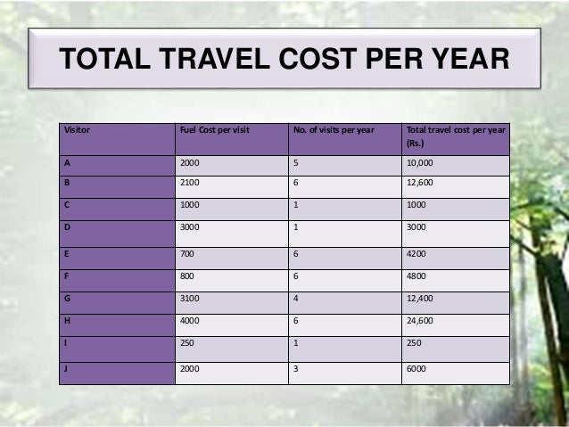 travel cost method
