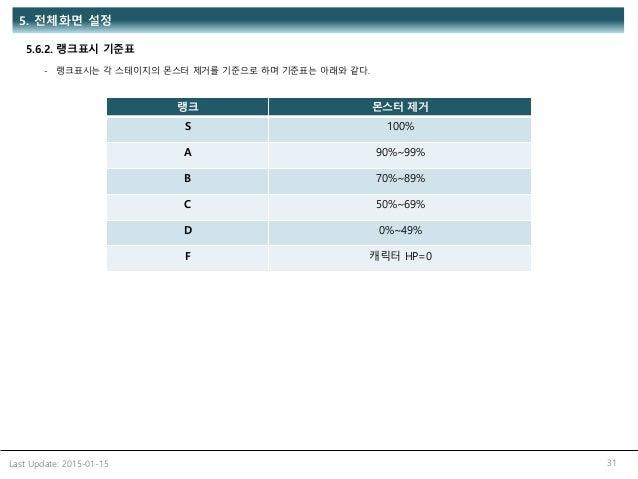 Last Update: 2015-01-15 31 5.6.2. 랭크표시 기준표 5. 전체화면 설정 랭크 몬스터 제거 S 100% A 90%~99% B 70%~89% C 50%~69% D 0%~49% F 캐릭터 HP=0 -...