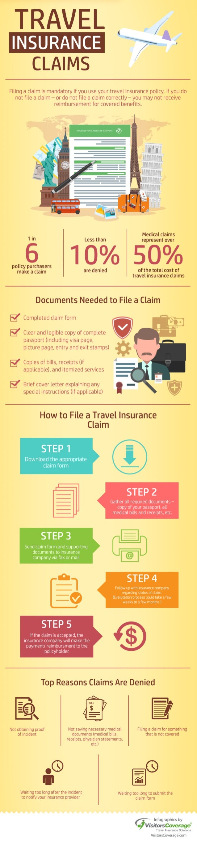Infographics: Travel Insurance Claims