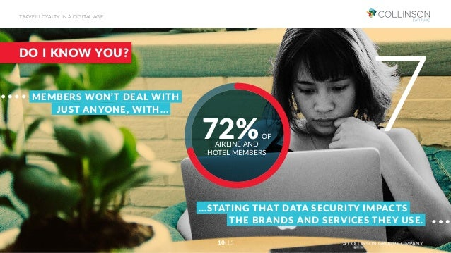 DO I KNOW YOU? MEMBERS WON'T DEAL WITH JUST ANYONE, WITH... 72%OF AIRLINE AND HOTEL MEMBERS ...STATING THAT DATA SECURITY ...