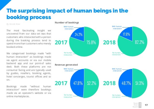 17 Travel Trend Report 2019 The surprising impact of human beings in the booking process By Nicole Kow The most fascinatin...