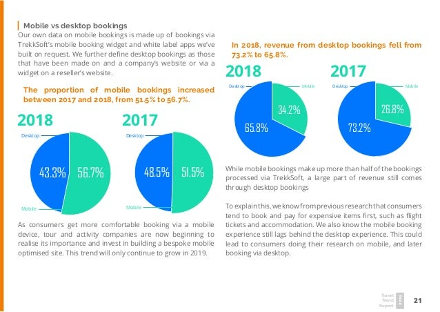21 Travel Trend Report 2019 As consumers get more comfortable booking via a mobile device, tour and activity companies are...