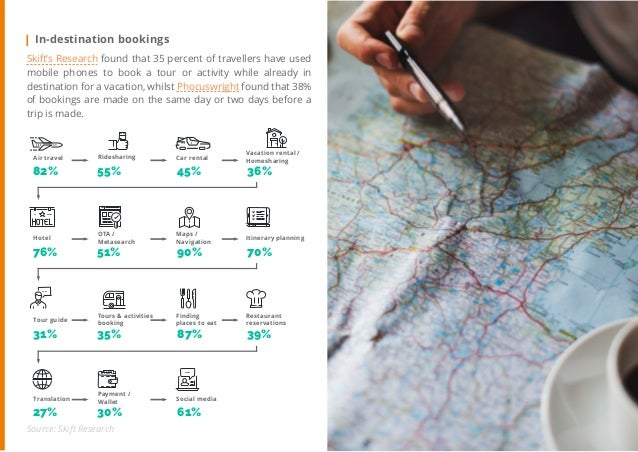 22 Travel Trend Report 2019 In-destination bookings Skift's Research found that 35 percent of travellers have used mobile ...