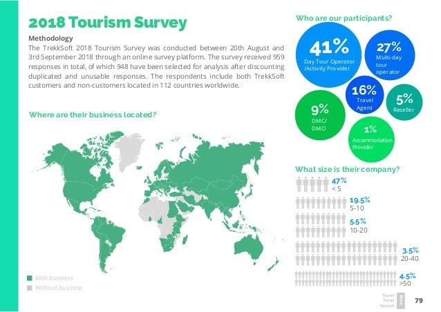 Travel Trends Report 2019