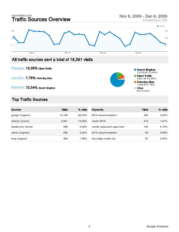 Travelwires.com Google Analytics Report Slide 3