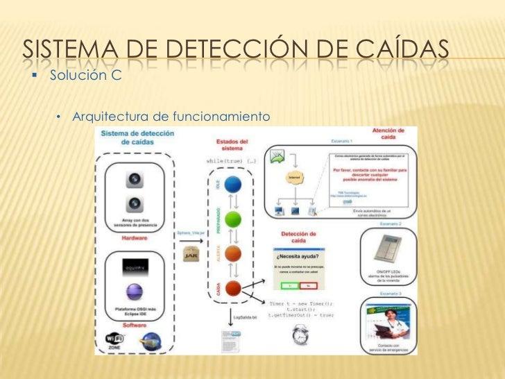 SISTEMA DE DETECCIÓN DE CAÍDAS Solución C   • Arquitectura de funcionamiento