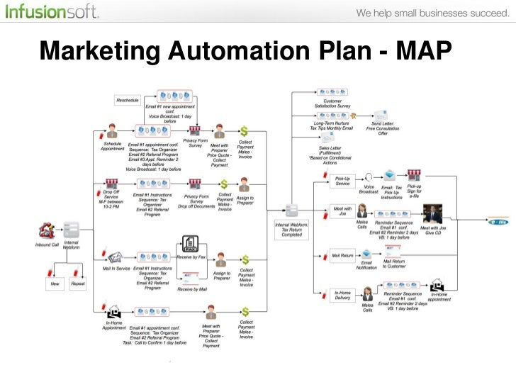 Real World Examples Inside Marketing Automation Plans Of