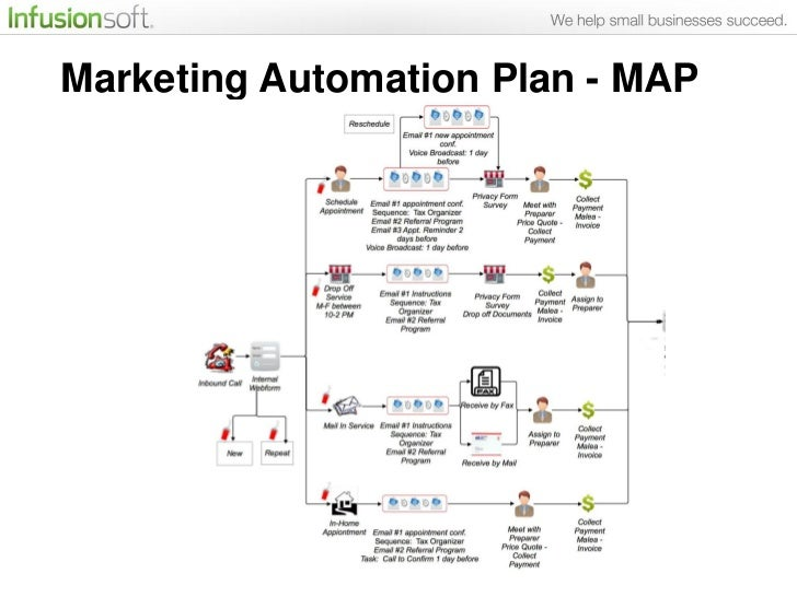 marketing automation plan Real-world examples- inside marketing automation plans of successful …
