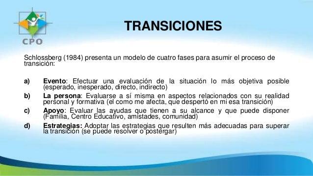 TRANSICIONES Schlossberg (1984) presenta un modelo de cuatro fases para asumir el proceso de transición: a) Evento: Efectu...