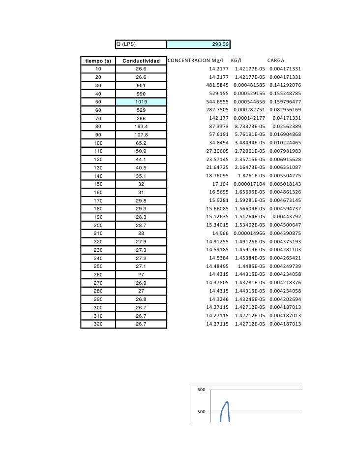 Q (LPS)                          293.39tiempo (s)     Conductividad   CONCENTRACION Mg/l      KG/l            CARGA   10  ...