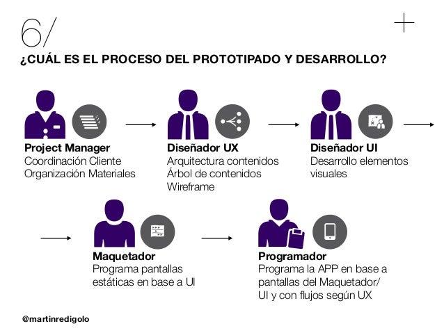 @martinredigolo 6/¿CUÁL ES EL PROCESO DEL PROTOTIPADO Y DESARROLLO? Project Manager Coordinación Cliente Organización Mate...