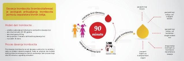 pacijenti koji Davanje trombocita (trombocitafereza)                                        krvare je postupak prikupljanj...