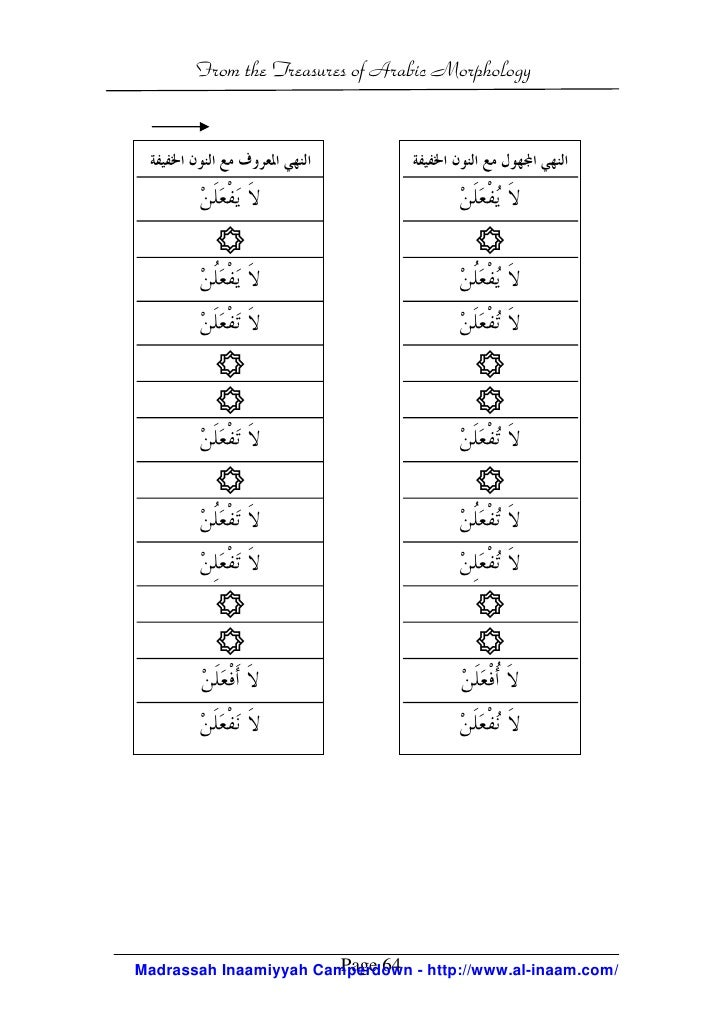 arabic morphology This article explores the nature and role of the imperfective verb in arabic it  argues that the imperfective verb is not specified for tense it is only the default  form.