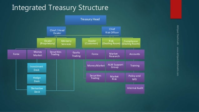 Treasury management – a perspective ssld