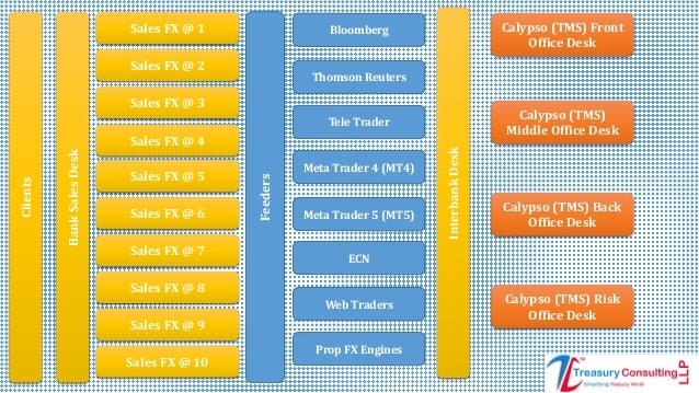 Calypso trading risk management system