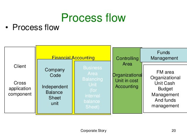 steps in treasury cycle Four steps to achieving an integrated treasury organization a recent aberdeen 2014 excellence in financial management report confirms that the top two pressures facing organizations today are increased financial risk and an inability to accurately forecast cash flows with 41% citing increased financial risk and 35 %.