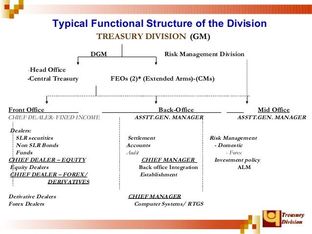 Treasury operations in banks - Derivatives middle office ...