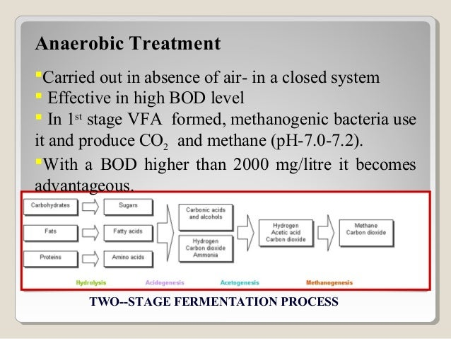 Typical composition of biogasMatter %Methane, CH4 50 - 75Carbon dioxide, CO2 25 - 50Nitrogen, N2 0 - 10Hydrogen, H2 0 - 1H...
