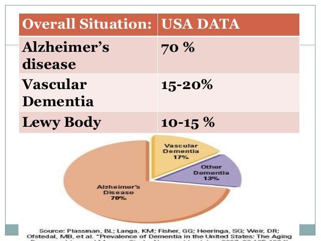 FastStats - Alzheimers Disease