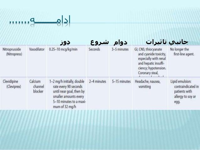 Treatment of hypertension-دلـــوړ فــشـــار درمـــلــــنــــه