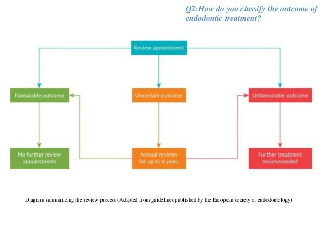 british endodontic society guidelines for root canal treatment