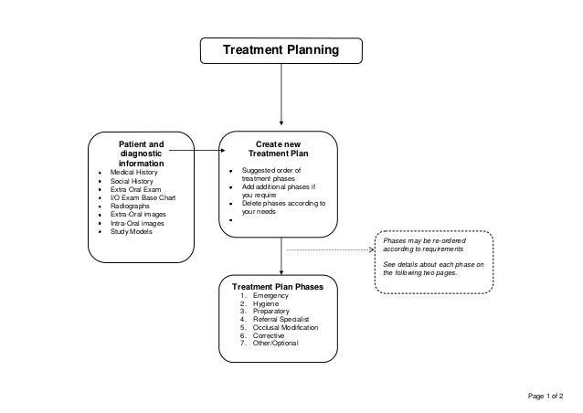 Planning To Plan Flow Chart: Treatment planning flowchart 2014rh:slideshare.net,Chart
