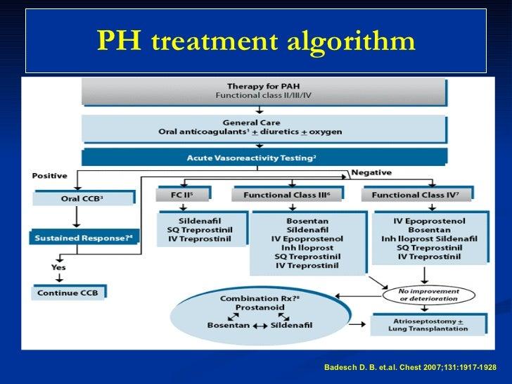 Hypertension Treatment Algorithm Treatments For
