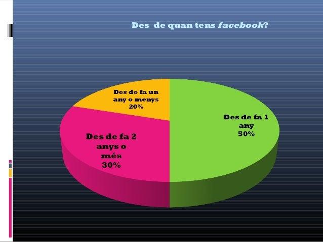 Des de quan tens facebook?