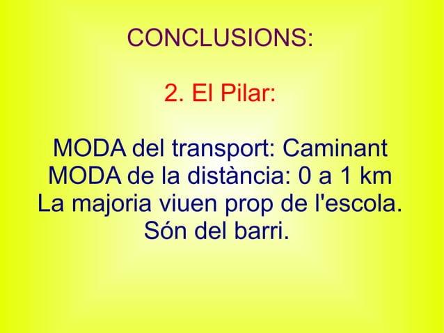CONCLUSIONS: 2. El Pilar: MODA del transport: Caminant MODA de la distància: 0 a 1 km La majoria viuen prop de l'escola. S...