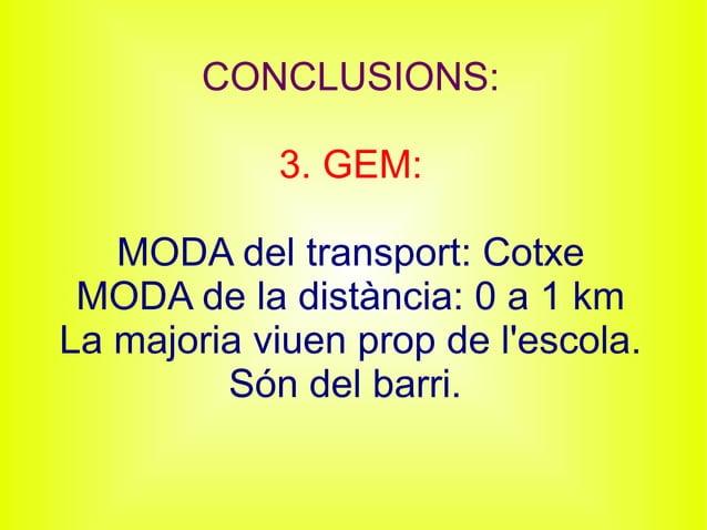 CONCLUSIONS: 3. GEM: MODA del transport: Cotxe MODA de la distància: 0 a 1 km La majoria viuen prop de l'escola. Són del b...