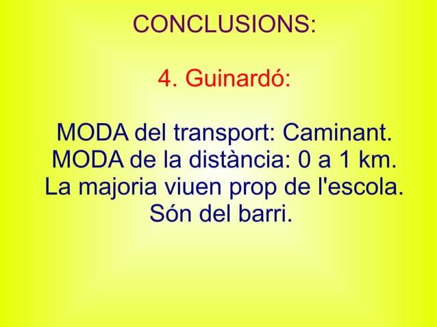 CONCLUSIONS: 4. Guinardó: MODA del transport: Caminant. MODA de la distància: 0 a 1 km. La majoria viuen prop de l'escola....